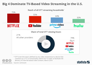 Infographic: Big 4 Dominate TV-Based Video Streaming in the U.S.  | Statista