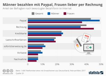 Infografik: Männer bezahlen mit Paypal, Frauen lieber per Rechnung | Statista