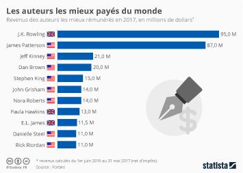 Infographie: Les auteurs les mieux payés du monde | Statista