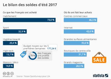 Infographie: Le bilan des soldes d'été 2017 | Statista