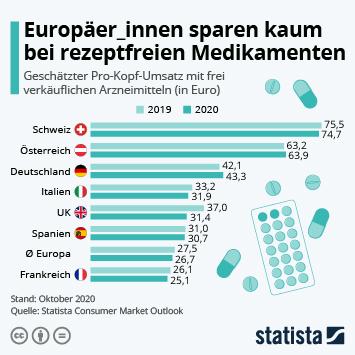 Infografik - Pro Kopf Umsatz mit rezeptfreien Arzneimitteln