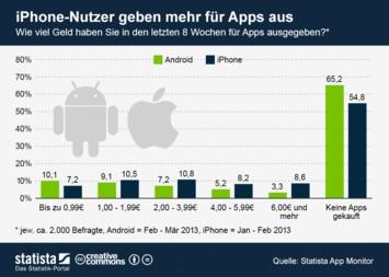 Infografik: iPhone-Nutzer geben mehr für Apps aus | Statista