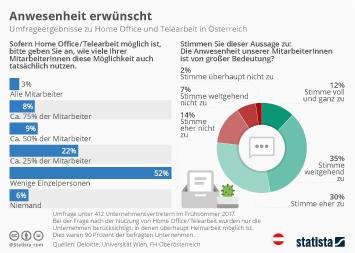 Infografik - Umfrageergebnisse zu Home Office und Telearbeit in Österreich