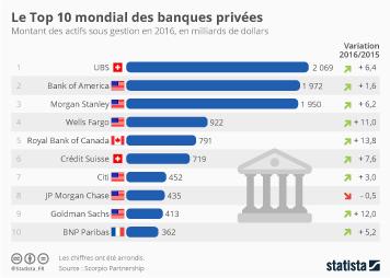 Infographie - Le Top 10 mondial des banques privées