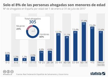 Infografía: Menos de uno de cada diez ahogados son menores de edad | Statista