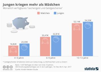 Infografik - Taschengeld Jungen kriegen mehr als Mädchen