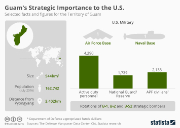 Infographic - Guam's Strategic Importance to the U.S.