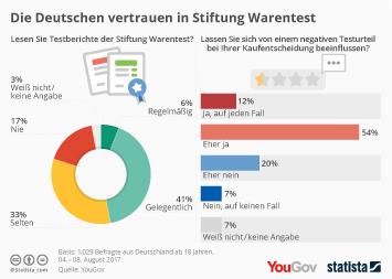 Link zu Produktvergleich im Internet Infografik - Stiftung Warentest hat Einfluss - vor allem bei negativen Testberichten Infografik
