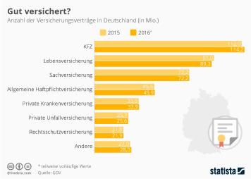 Infografik: Gut versichert? | Statista