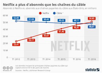 Infographie - Netflix a plus d'abonnés que les chaînes du câble