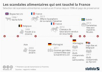 Infographie: Les scandales alimentaires qui ont touché la France | Statista