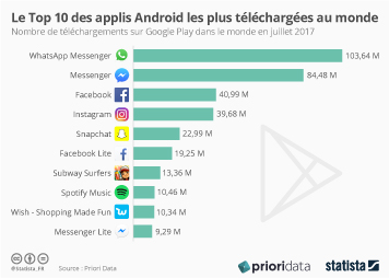 Infographie - Le Top 10 des applis Android les plus téléchargées au monde