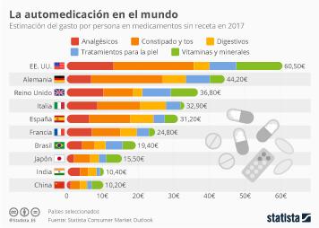 Infografía: ¿En qué países se compran más medicamentos sin receta?  | Statista