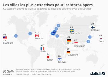 Infographie - Les villes les plus attractives pour les start-uppers