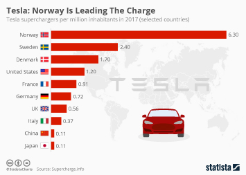 Infographic - Tesla: Norway Is Leading The Charge