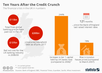 Infographic: Ten Years After the Credit Crunch | Statista