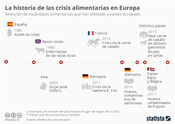 Infografía: La cronología de los escándalos alimentarios en Europa | Statista