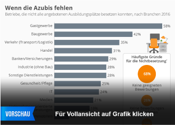 Infografik - Wenn die Azubis fehlen