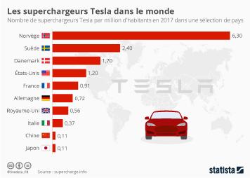 Infographie - Les superchargeurs Tesla dans le monde