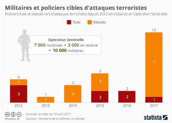 Infographie - Militaires et policiers cibles d'attaques terroristes