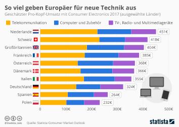 Infografik: So viel geben Europäer für neue Technik aus | Statista