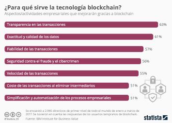 Infografía: ¿Para qué sirve la tecnología blockchain? | Statista