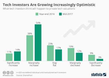 Infographic - Tech Investors Are Growing Increasingly Optimistic