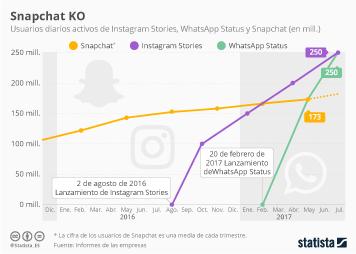 Infografía - Snapchat cae ante Instagram Stories y WhatsApp Status
