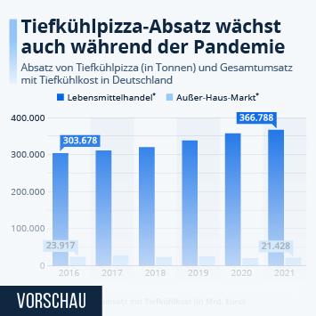 Infografik: 50 Jahre Tiefkühlpizza in Deutschland | Statista