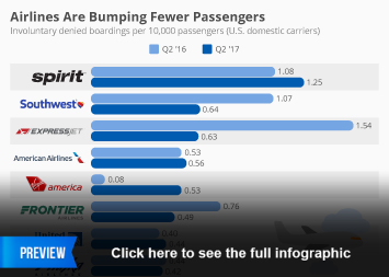 Infographic - Airlines Are Bumping Fewer Passengers