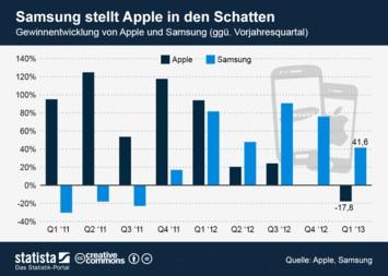 Infografik - Samsung stellt Apple in den Schatten