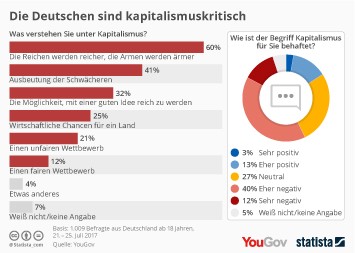 Infografik: Die Deutschen sind kapitalismuskritisch | Statista