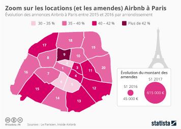 Infographie - Zoom sur les locations (et les amendes) Airbnb à Paris