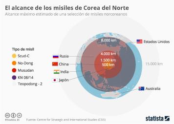 Infografía - ¿Hasta dónde alcanzan los misiles de Corea del Norte?