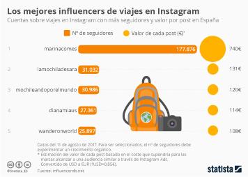 Infografía - Los mejores influencers de viajes en Instagram en España