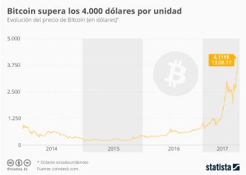 Infografía - A pesar de Bitcoin Cash, Bitcoin supera los 4.000 dólares