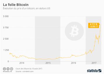 Infographie - La folie Bitcoin