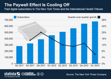 Infographic: The Paywall Effect Is Cooling Off | Statista