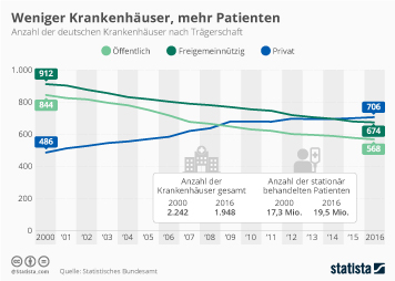 Infografik: Weniger Krankenhäuser, mehr Patienten | Statista