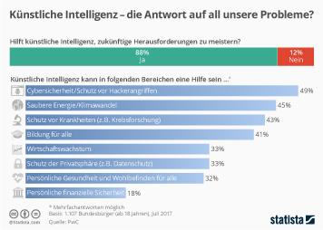 Infografik: Künstliche Intelligenz - die Antwort auf all unsere Probleme? | Statista