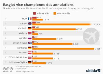 Infographie: Quand perturbation rime avec avion | Statista