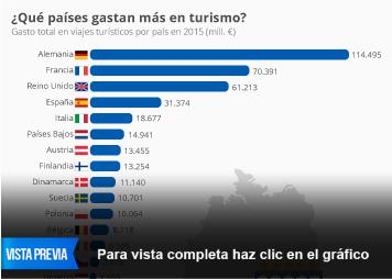 Infografía - España, cuarto país de Europa que más gasta en turismo