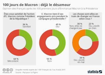 Infographie - 100 jours de Macron : déjà le désamour