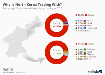 Imports to China Infographic - Who Is North Korea Trading With?