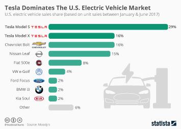 Infographic - Tesla Dominates The U.S. Electric Vehicle Market
