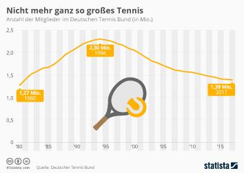 Infografik - Mitglieder im Deutschen Tennis Bund