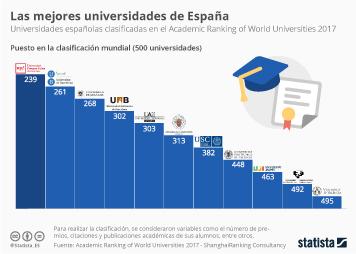 Infografía - Las mejores universidades de España, según el 'Ranking de Shanghai'
