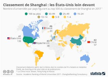 Infographie - Classement de Shanghai : les États-Unis loin devant