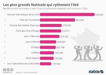 Infographie - Les plus grands festivals qui rythment l'été