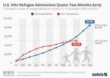Infographic - number of refugee admissions to the U.S.